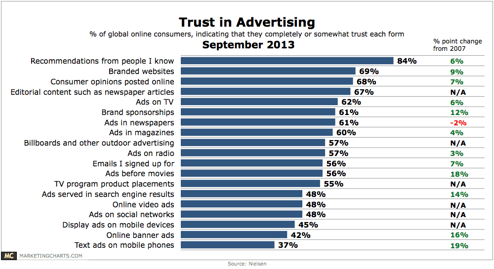 analysis table of in what people trust in advertising
